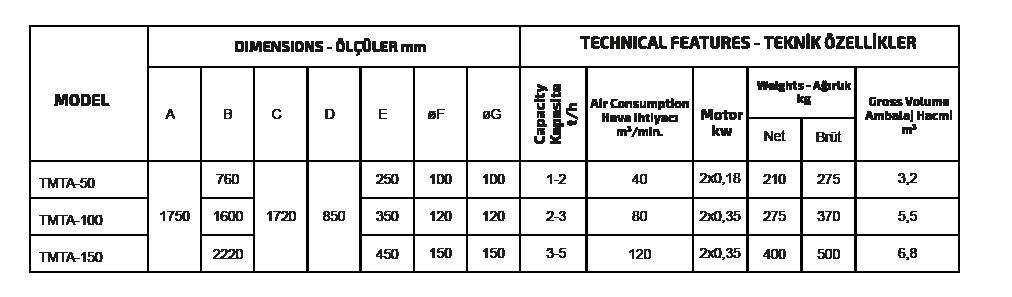 TRIANGLE STONE SEPARATOR özellikleri